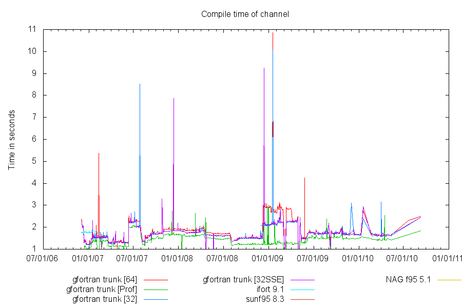 Polyhedron Fortran 2005 benchmarking (AMD64)